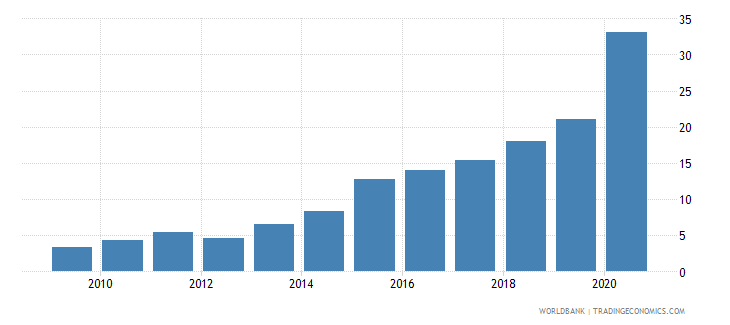 dominican republic loans from nonresident banks amounts outstanding to gdp percent wb data