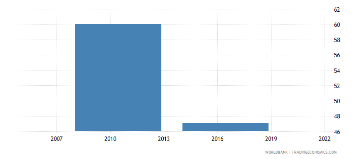 dominican republic loans requiring collateral percent gfd wb data