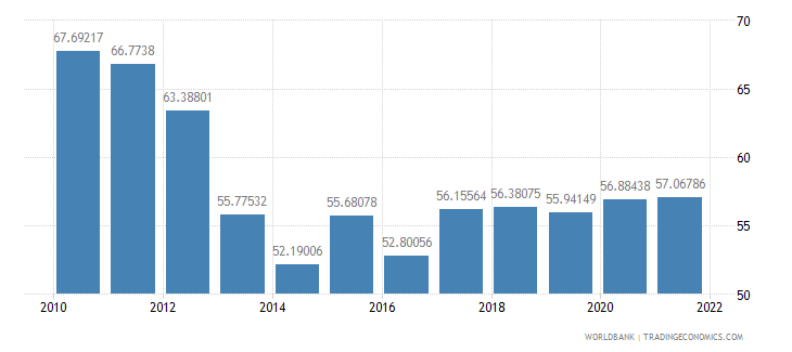 dominican republic manufactures exports percent of merchandise exports wb data