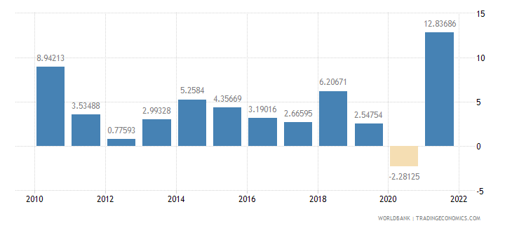 dominican republic manufacturing value added annual percent growth wb data