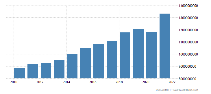 dominican republic manufacturing value added constant 2000 us dollar wb data