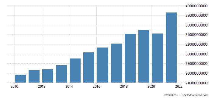 dominican republic manufacturing value added constant lcu wb data