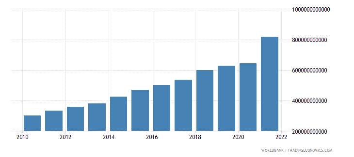 dominican republic manufacturing value added current lcu wb data