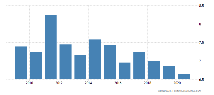 dominican republic merchandise exports by the reporting economy residual percent of total merchandise exports wb data