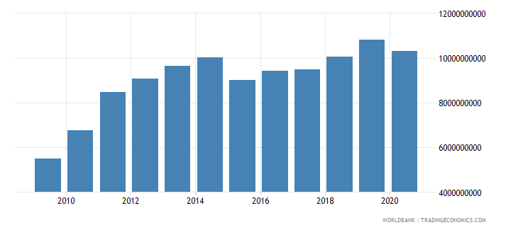 dominican republic merchandise exports by the reporting economy us dollar wb data