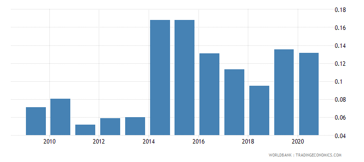 dominican republic merchandise exports to economies in the arab world percent of total merchandise exports wb data