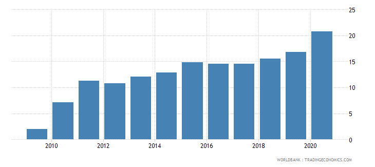 dominican republic merchandise imports from developing economies in east asia  pacific percent of total merchandise imports wb data