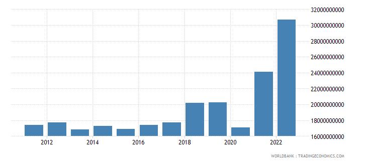 dominican republic merchandise imports us dollar wb data