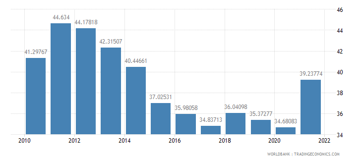 dominican republic merchandise trade percent of gdp wb data