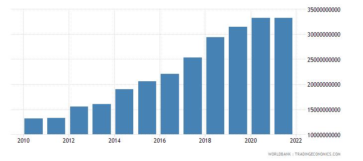 dominican republic military expenditure current lcu wb data