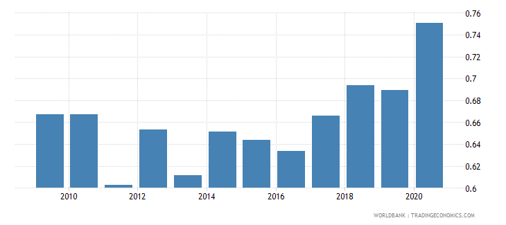 dominican republic military expenditure percent of gdp wb data