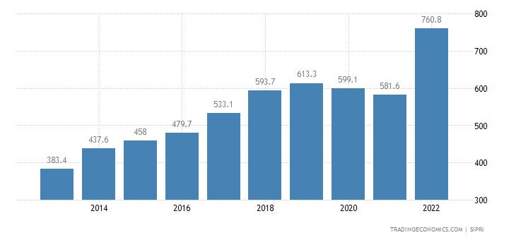 Dominican Republic Military Expenditure