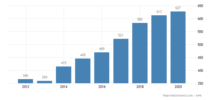 Dominican Republic Military Expenditure