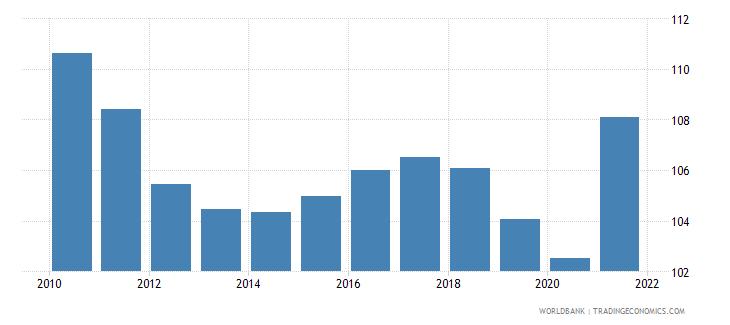 dominican republic mortality rate adult female per 1 000 female adults wb data