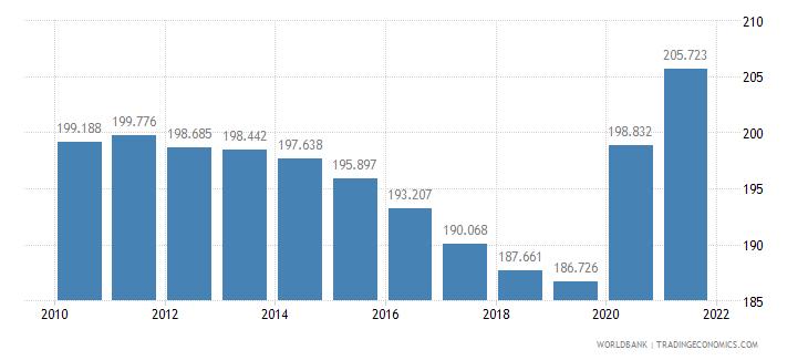dominican republic mortality rate adult male per 1 000 male adults wb data