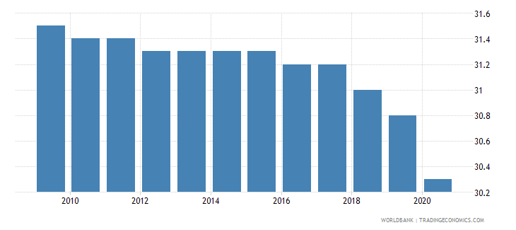 dominican republic mortality rate infant male per 1000 live births wb data