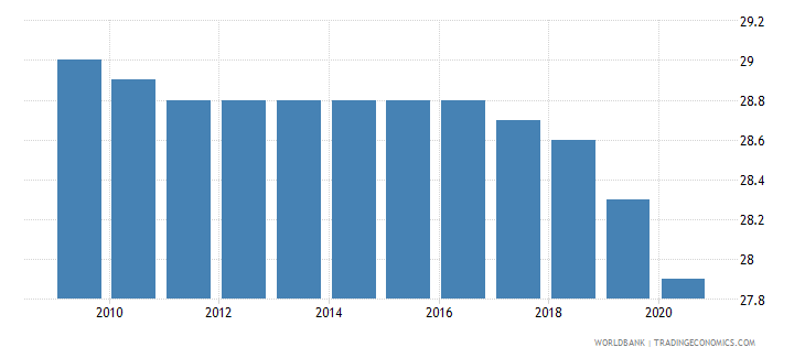 dominican republic mortality rate infant per 1 000 live births wb data