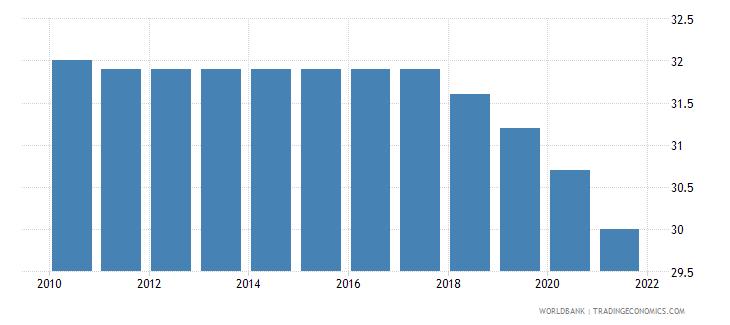 dominican republic mortality rate under 5 female per 1000 wb data