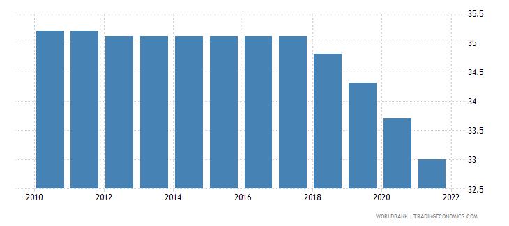 dominican republic mortality rate under 5 per 1 000 wb data