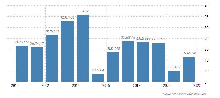 dominican republic multilateral debt service percent of public and publicly guaranteed debt service wb data