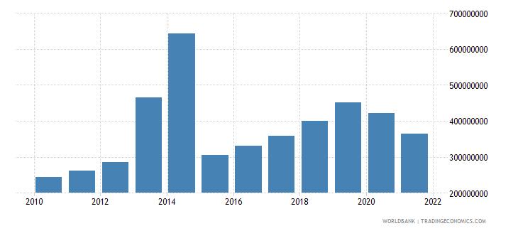 dominican republic multilateral debt service tds us dollar wb data