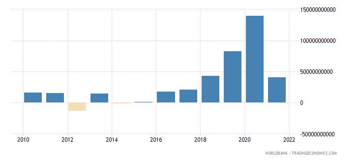 dominican republic net acquisition of financial assets current lcu wb data