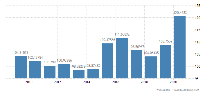 dominican republic net barter terms of trade index 2000  100 wb data