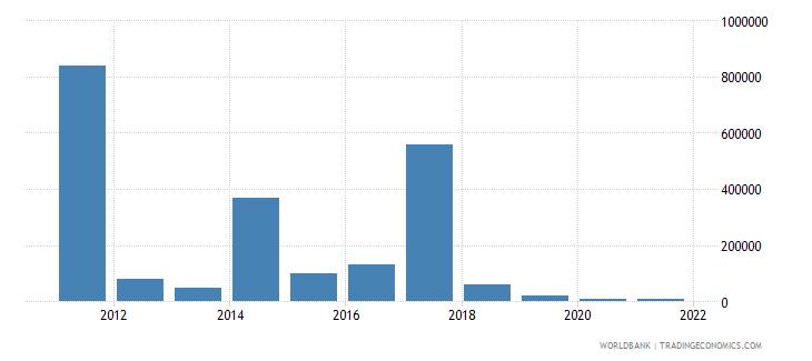 dominican republic net bilateral aid flows from dac donors australia us dollar wb data