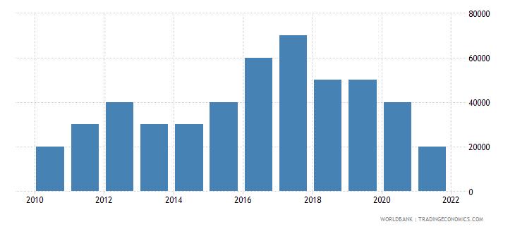 dominican republic net bilateral aid flows from dac donors austria us dollar wb data