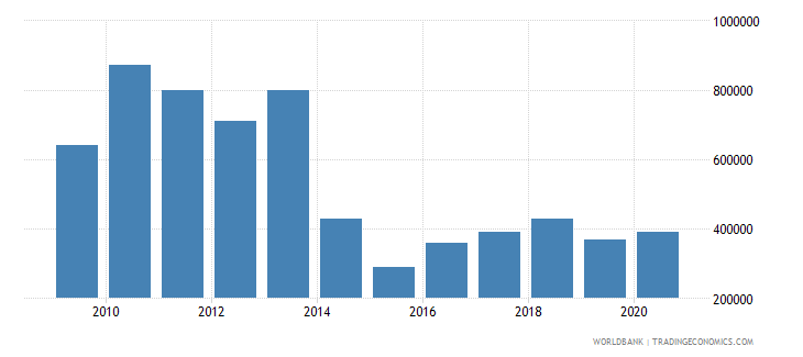 dominican republic net bilateral aid flows from dac donors belgium us dollar wb data
