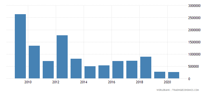 dominican republic net bilateral aid flows from dac donors canada us dollar wb data