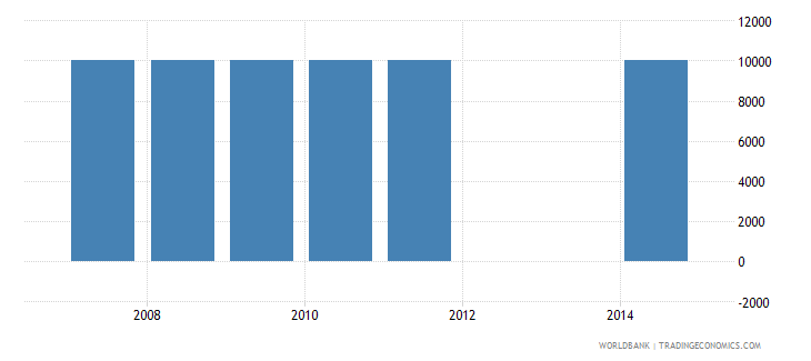 dominican republic net bilateral aid flows from dac donors czech republic current us$ wb data