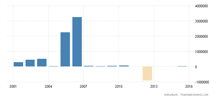 dominican republic net bilateral aid flows from dac donors denmark us dollar wb data