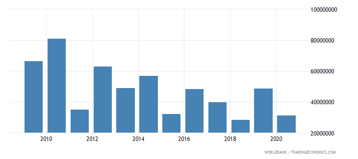 dominican republic net bilateral aid flows from dac donors european commission us dollar wb data