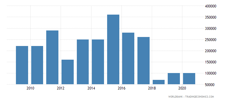 dominican republic net bilateral aid flows from dac donors finland us dollar wb data
