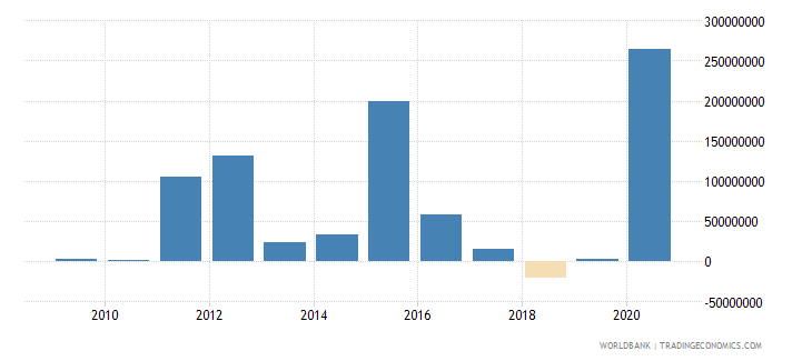 dominican republic net bilateral aid flows from dac donors france us dollar wb data