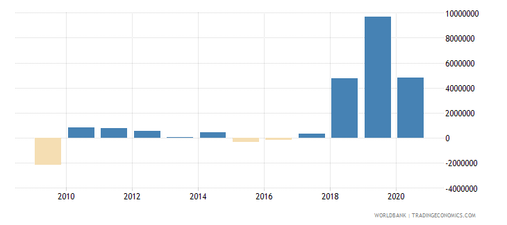 dominican republic net bilateral aid flows from dac donors germany us dollar wb data