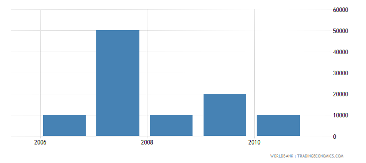 dominican republic net bilateral aid flows from dac donors greece us dollar wb data