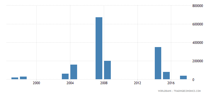 dominican republic net bilateral aid flows from dac donors ireland us dollar wb data
