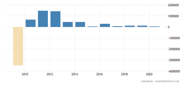 dominican republic net bilateral aid flows from dac donors italy us dollar wb data