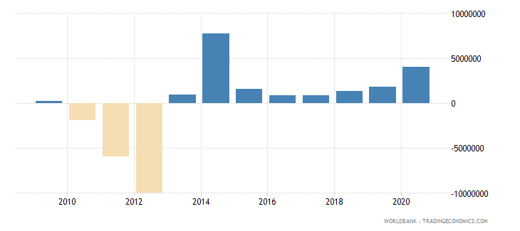 dominican republic net bilateral aid flows from dac donors japan us dollar wb data