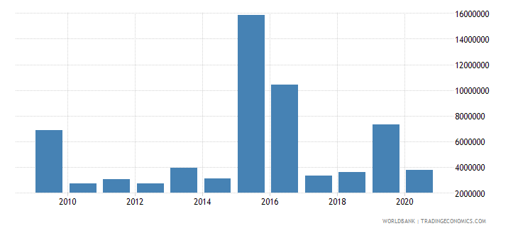 dominican republic net bilateral aid flows from dac donors korea rep us dollar wb data