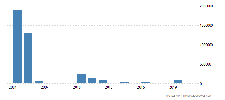 dominican republic net bilateral aid flows from dac donors netherlands us dollar wb data