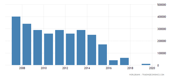 dominican republic net bilateral aid flows from dac donors norway us dollar wb data