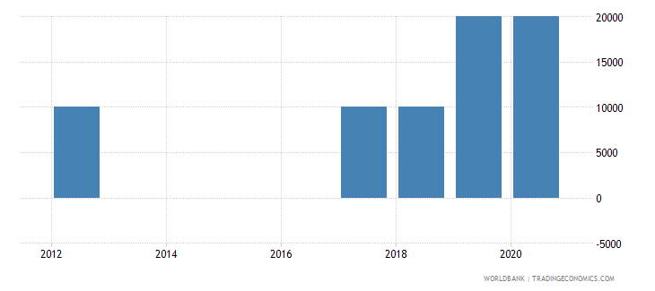 dominican republic net bilateral aid flows from dac donors poland current us$ wb data