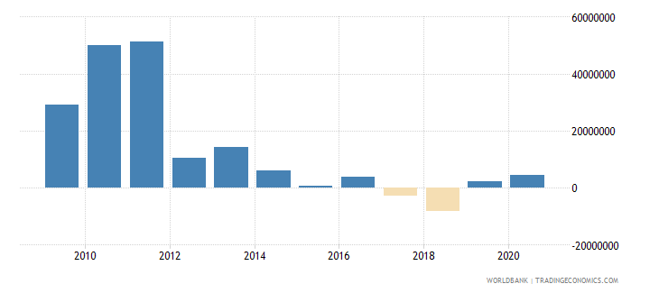 dominican republic net bilateral aid flows from dac donors spain us dollar wb data