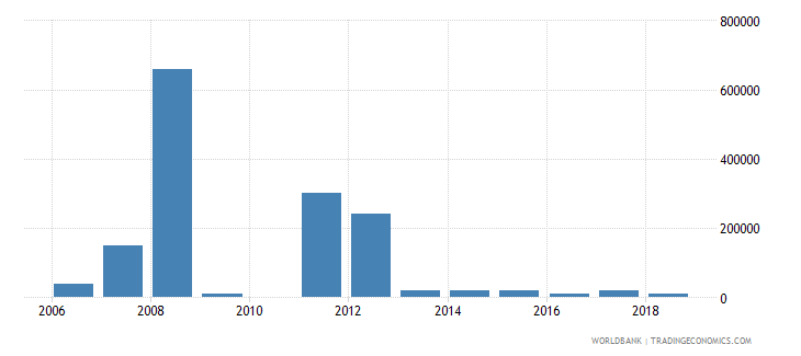 dominican republic net bilateral aid flows from dac donors sweden us dollar wb data