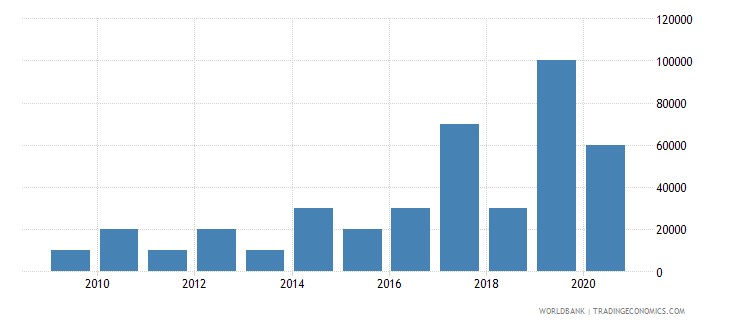 dominican republic net bilateral aid flows from dac donors switzerland us dollar wb data