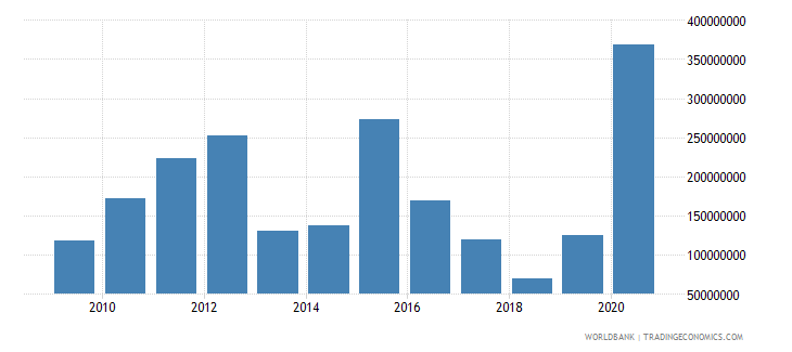 dominican republic net bilateral aid flows from dac donors total us dollar wb data