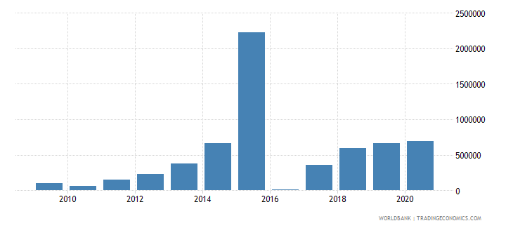 dominican republic net bilateral aid flows from dac donors united kingdom us dollar wb data